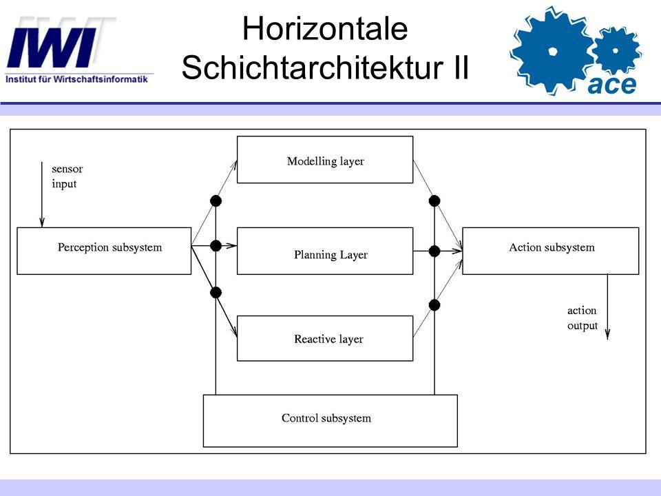 Horizontale Schichtarchitektur II