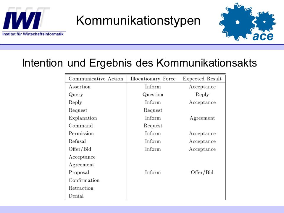 Kommunikationstypen Intention und Ergebnis des Kommunikationsakts