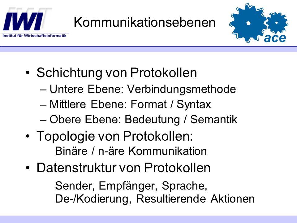 Kommunikationsebenen Schichtung von Protokollen –Untere Ebene: Verbindungsmethode –Mittlere Ebene: Format / Syntax –Obere Ebene: Bedeutung / Semantik