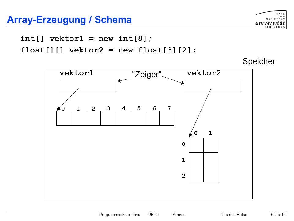 Programmierkurs JavaUE 17ArraysDietrich BolesSeite 10 Array-Erzeugung / Schema Speicher
