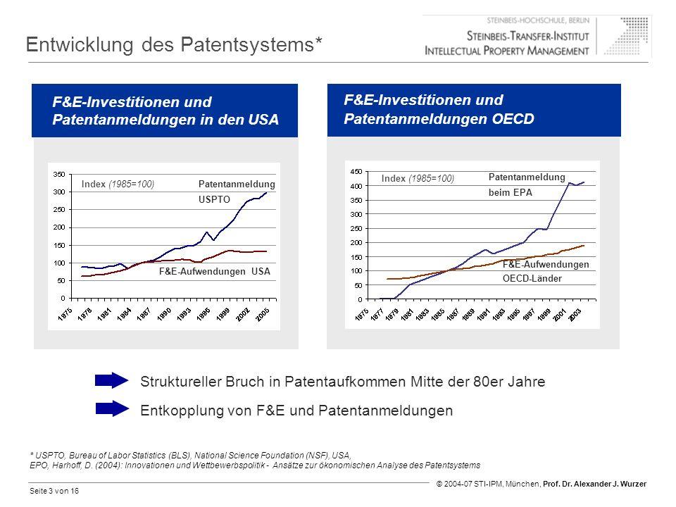 Seite 3 von 16 © 2004-07 STI-IPM, München, Prof. Dr. Alexander J. Wurzer Entwicklung des Patentsystems* F&E-Investitionen und Patentanmeldungen in den