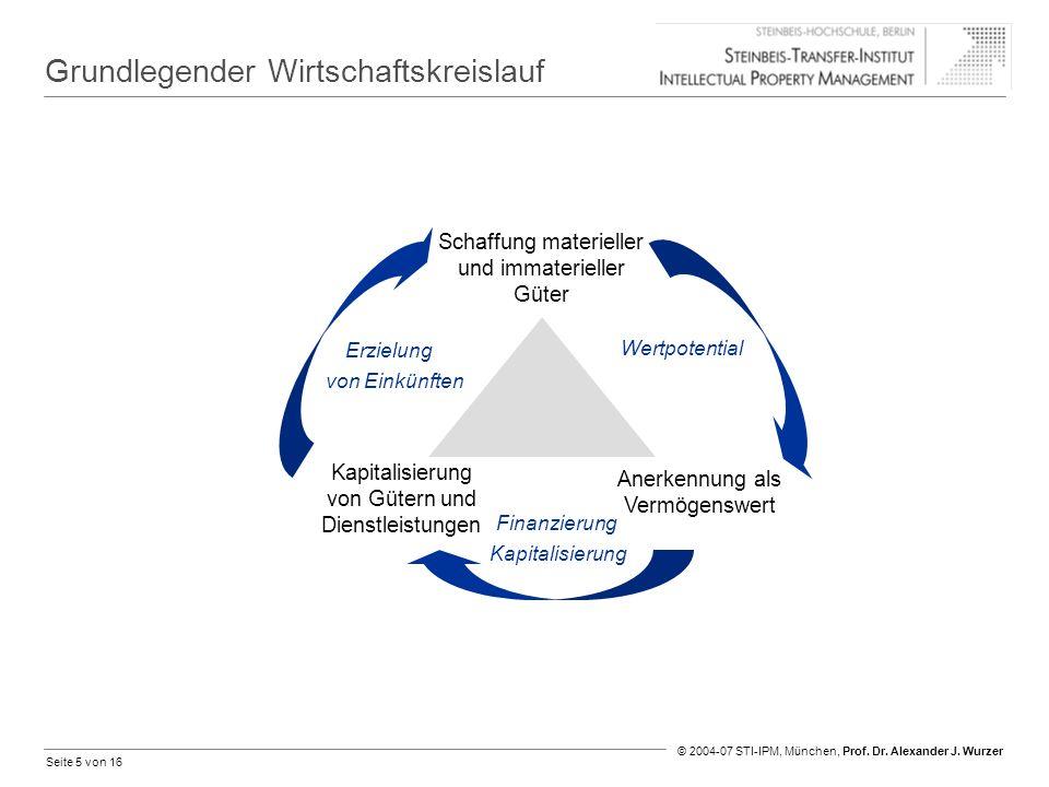 Seite 5 von 16 © 2004-07 STI-IPM, München, Prof. Dr. Alexander J. Wurzer Grundlegender Wirtschaftskreislauf Kapitalisierung von Gütern und Dienstleist