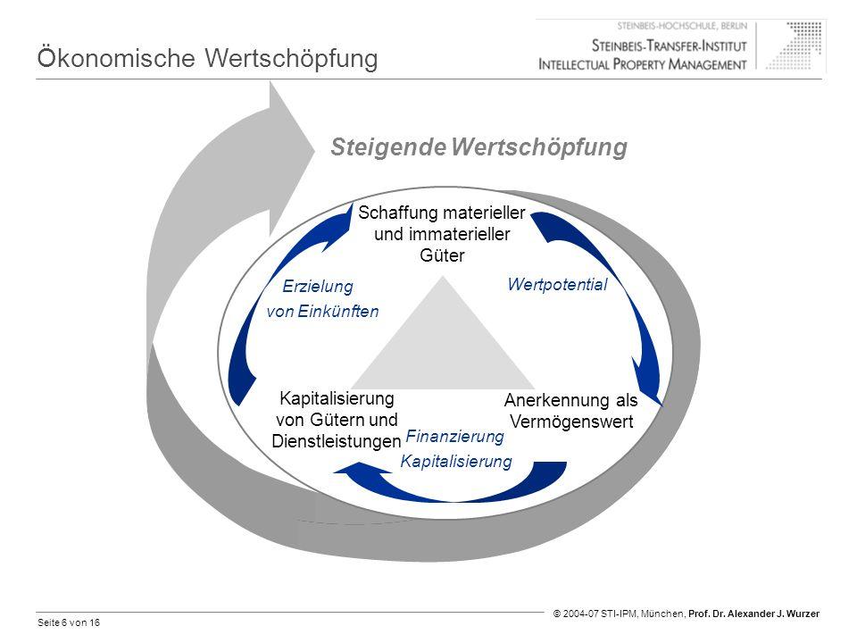 Seite 6 von 16 © 2004-07 STI-IPM, München, Prof. Dr. Alexander J. Wurzer Ökonomische Wertschöpfung Steigende Wertschöpfung Kapitalisierung von Gütern