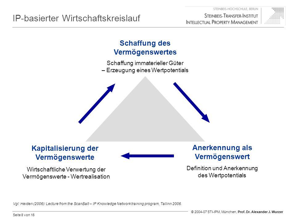 Seite 8 von 16 © 2004-07 STI-IPM, München, Prof. Dr. Alexander J. Wurzer IP-basierter Wirtschaftskreislauf Vgl: Heiden (2006): Lecture from the ScanBa
