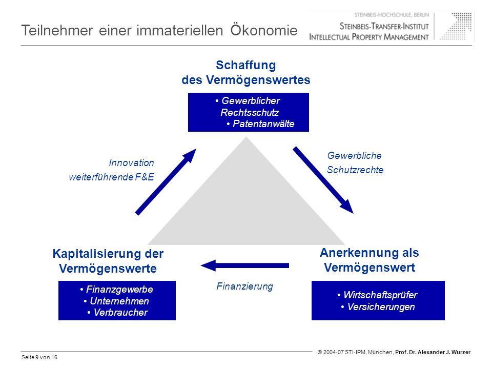 Seite 9 von 16 © 2004-07 STI-IPM, München, Prof. Dr. Alexander J. Wurzer Teilnehmer einer immateriellen Ökonomie Gewerblicher Rechtsschutz Patentanwäl