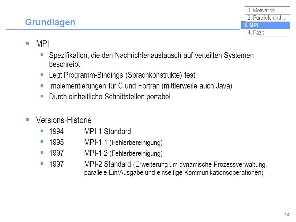 14 Grundlagen MPI Spezifikation, die den Nachrichtenaustausch auf verteilten Systemen beschreibt Legt Programm-Bindings (Sprachkonstrukte) fest Implem