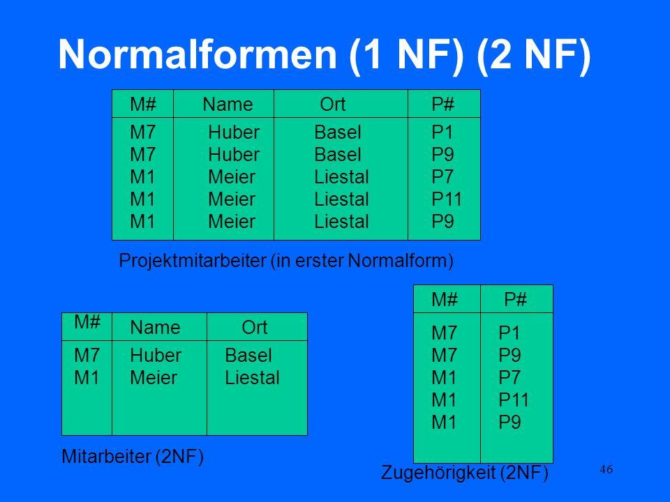 46 Normalformen (1 NF) (2 NF) M#NameOrtP# M7 M1 Huber Meier Basel Liestal P1 P9 P7 P11 P9 Projektmitarbeiter (in erster Normalform) M# P# NameOrt M7 M