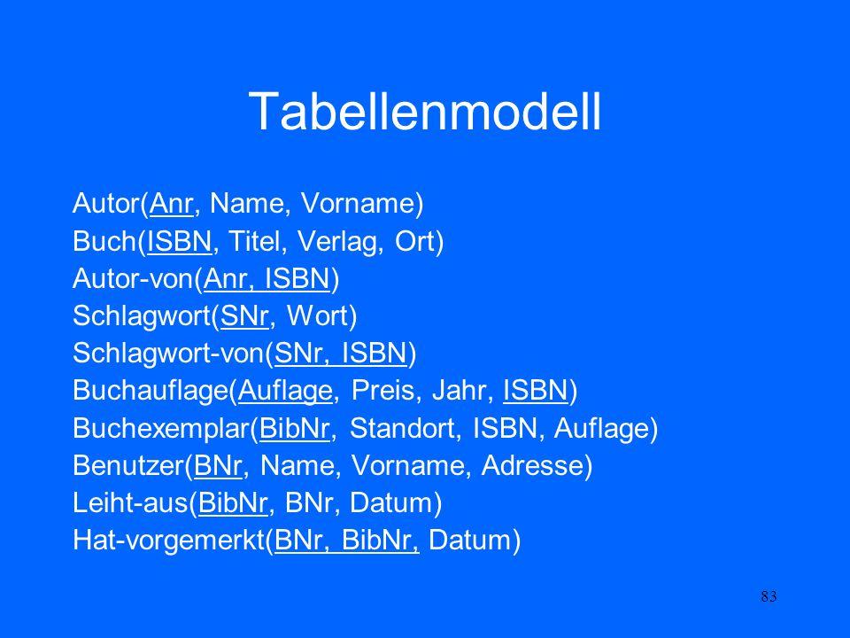 83 Tabellenmodell Autor(Anr, Name, Vorname) Buch(ISBN, Titel, Verlag, Ort) Autor-von(Anr, ISBN) Schlagwort(SNr, Wort) Schlagwort-von(SNr, ISBN) Buchau