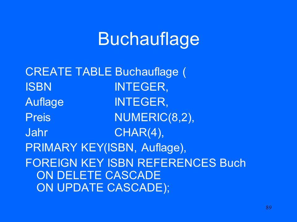 89 Buchauflage CREATE TABLE Buchauflage ( ISBNINTEGER, Auflage INTEGER, Preis NUMERIC(8,2), Jahr CHAR(4), PRIMARY KEY(ISBN, Auflage), FOREIGN KEY ISBN