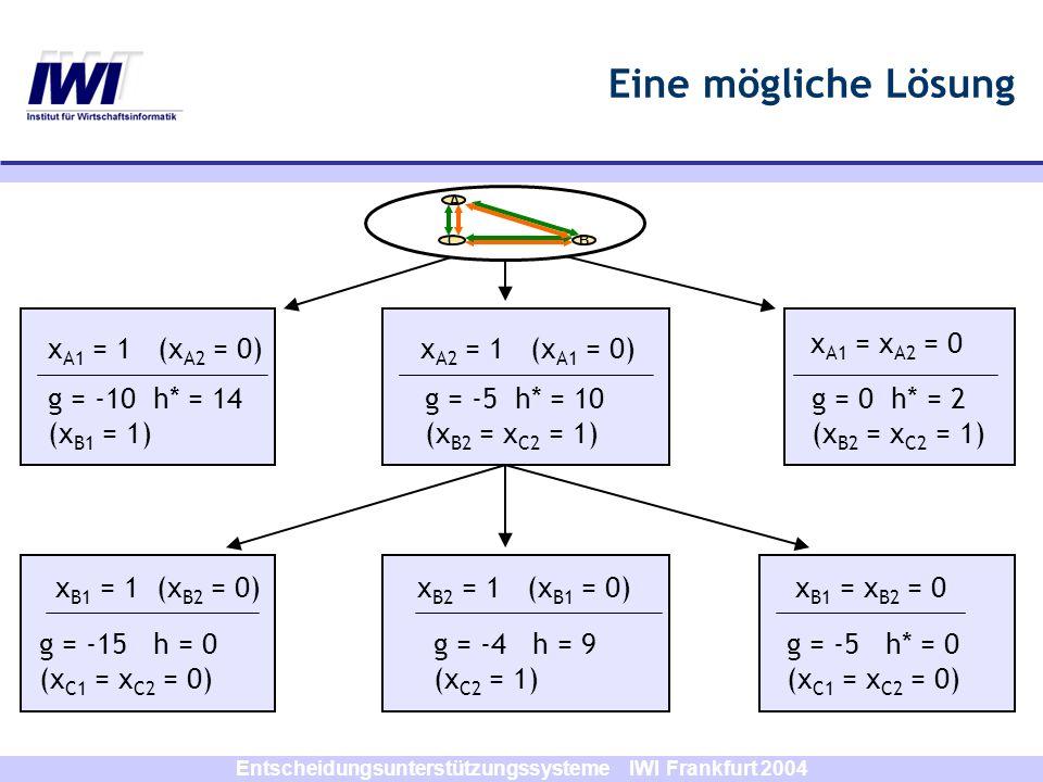 Entscheidungsunterstützungssysteme IWI Frankfurt 2004 Eine mögliche Lösung x B1 = 1 (x B2 = 0) g = -15 h = 0 (x C1 = x C2 = 0) g = 0 h* = 2 (x B2 = x
