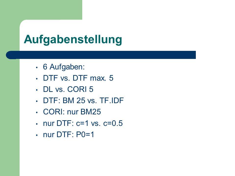 Aufgabenstellung 6 Aufgaben: DTF vs. DTF max. 5 DL vs. CORI 5 DTF: BM 25 vs. TF.IDF CORI: nur BM25 nur DTF: c=1 vs. c=0.5 nur DTF: P0=1
