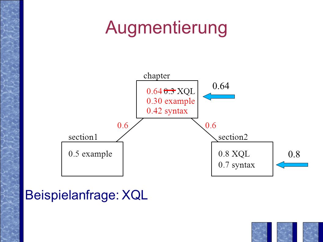 Augmentierung 0.5 example0.8 XQL 0.7 syntax section1section2 0.3 XQL chapter 0.30 example 0.42 syntax 0.64 Beispielanfrage: XQL 0.6 0.64 0.8