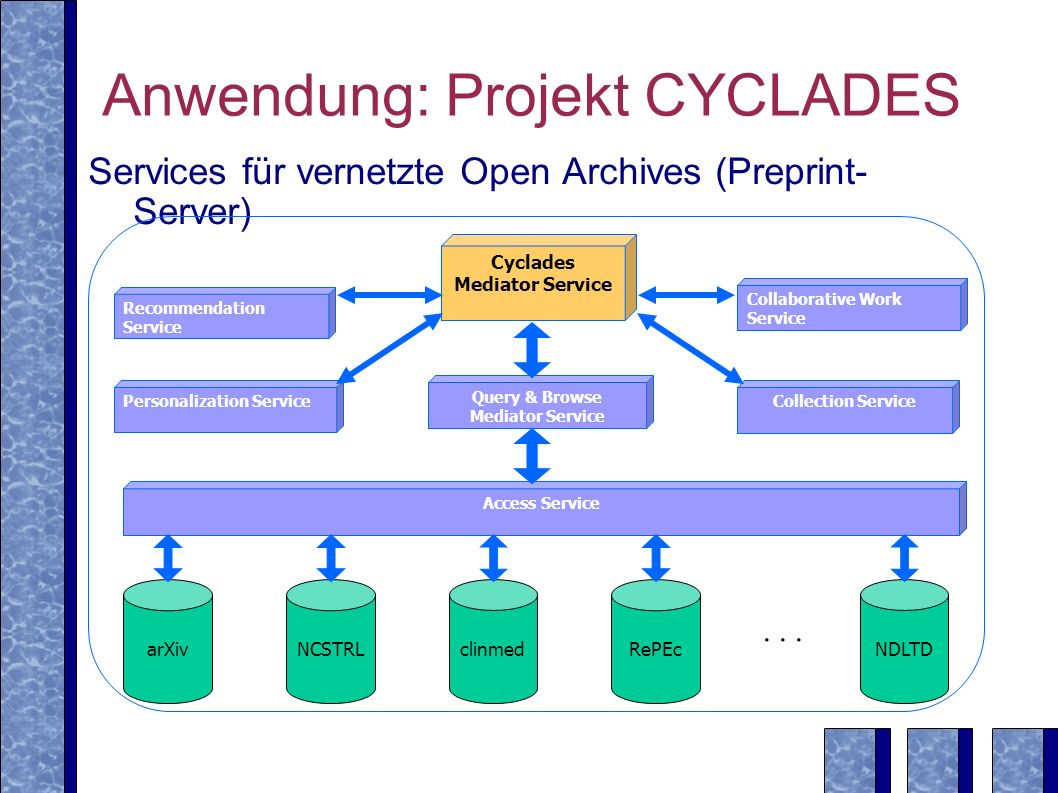 Anwendung: Projekt CYCLADES Services für vernetzte Open Archives (Preprint- Server) Recommendation Service Collaborative Work Service Personalization