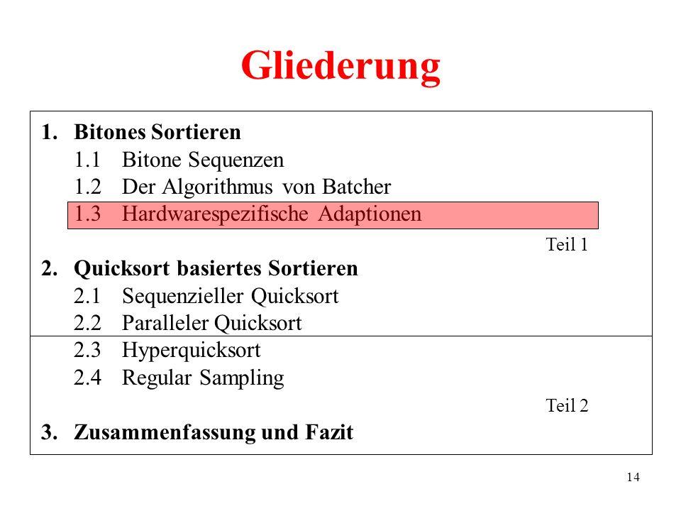 14 Gliederung 1.Bitones Sortieren 1.1Bitone Sequenzen 1.2Der Algorithmus von Batcher 1.3Hardwarespezifische Adaptionen 2.Quicksort basiertes Sortieren
