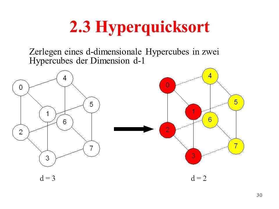 30 2.3 Hyperquicksort Zerlegen eines d-dimensionale Hypercubes in zwei Hypercubes der Dimension d-1 d = 3 d = 2