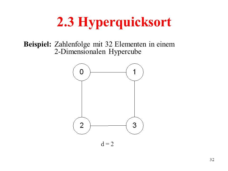 32 2.3 Hyperquicksort Beispiel:Zahlenfolge mit 32 Elementen in einem 2-Dimensionalen Hypercube d = 2