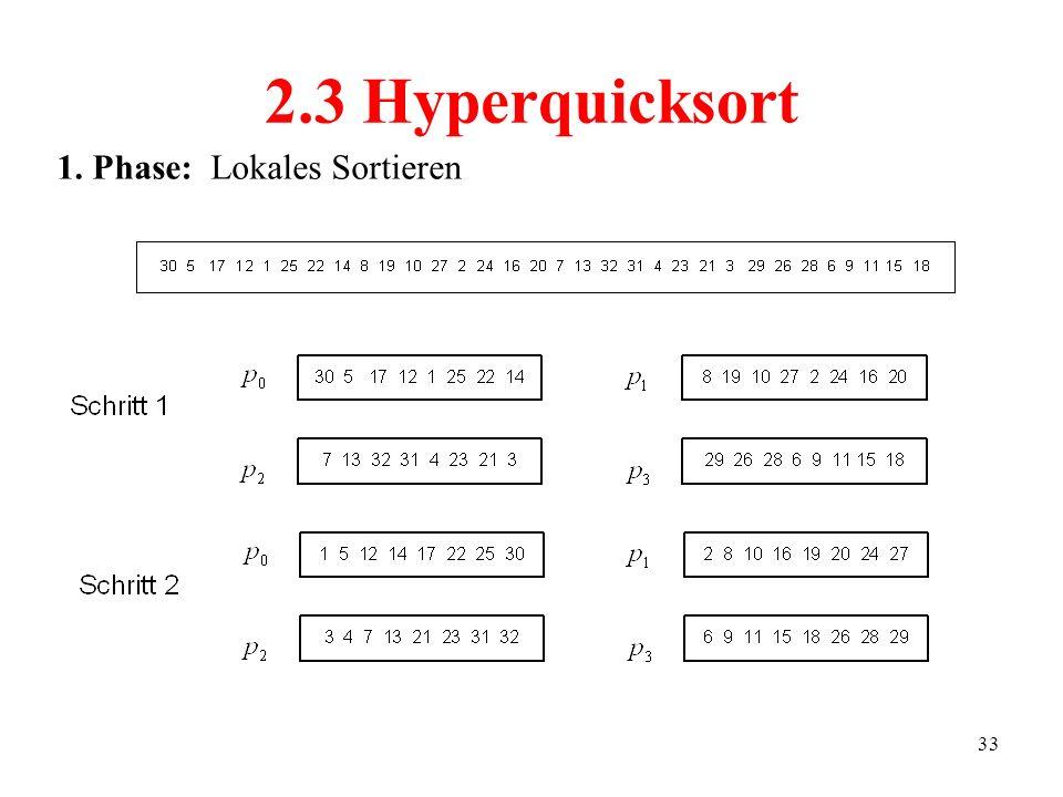 33 2.3 Hyperquicksort 1. Phase: Lokales Sortieren