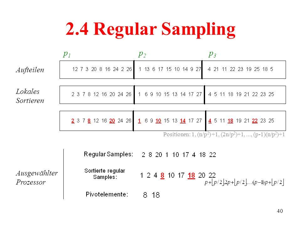 40 2.4 Regular Sampling Positionen: 1, (n/p 2 ) +1, (2n/p 2 )+1,..., (p-1)(n/p 2 )+1 p1p1 p2p2 p3p3 Aufteilen Lokales Sortieren Ausgewählter Prozessor