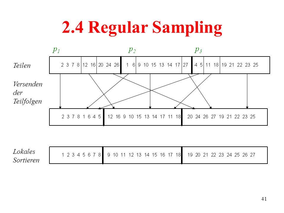 41 2.4 Regular Sampling Teilen Versenden der Teilfolgen Lokales Sortieren p1p1 p2p2 p3p3