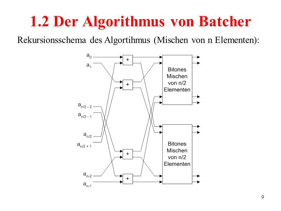 9 Rekursionsschema des Algortihmus (Mischen von n Elementen): 1.2 Der Algorithmus von Batcher