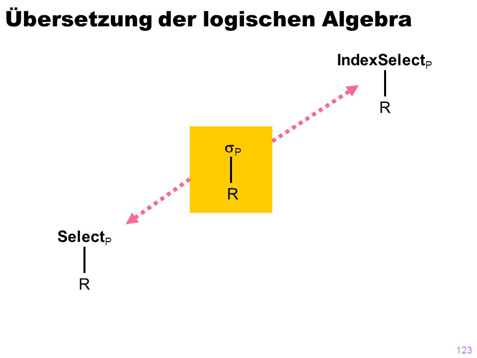 123 Übersetzung der logischen Algebra P R Select P R IndexSelect P R