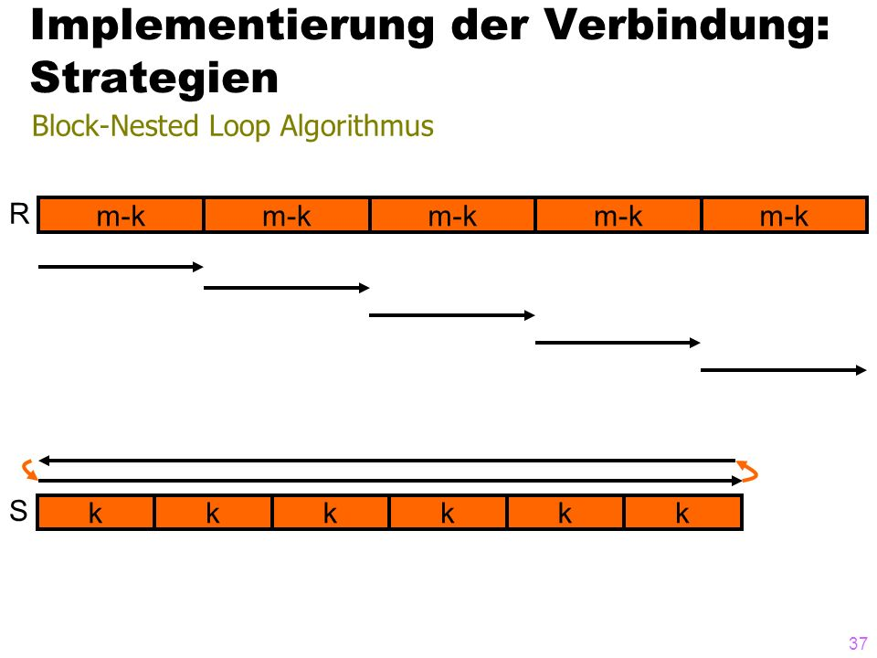 37 Block-Nested Loop Algorithmus Implementierung der Verbindung: Strategien m-k R k S kkkkk
