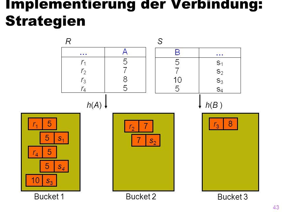 43 Implementierung der Verbindung: Strategien RS r1r1 5 s1s1 5 r4r4 5 s4s4 5 10s3s3 r2r2 7 s2s2 7 r3r3 8 h(A)h(A)h(B ) Bucket 3 Bucket 2Bucket 1