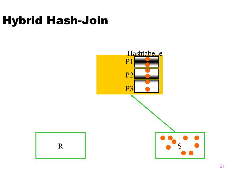 51 Hybrid Hash-Join RS P1 P2 P3 Hashtabelle