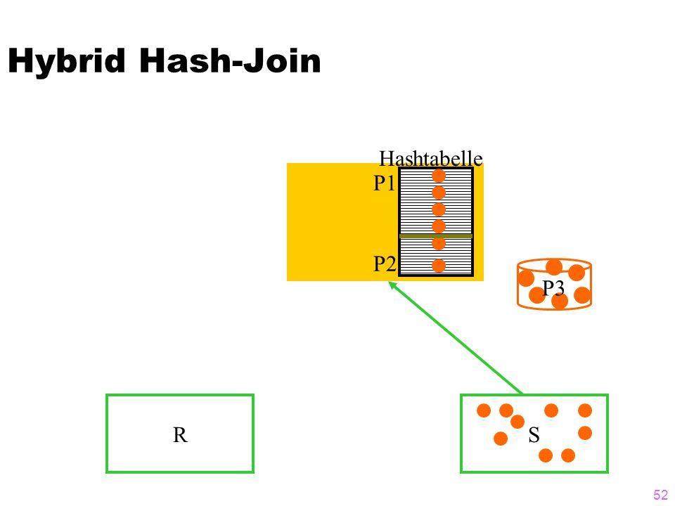 52 Hybrid Hash-Join RS P3 P1 P2 Hashtabelle