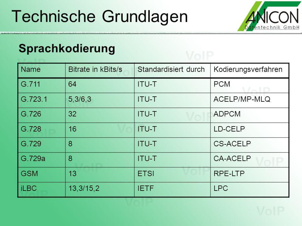 Technische Grundlagen Sprachkodierung NameBitrate in kBits/sStandardisiert durchKodierungsverfahren G.71164ITU-TPCM G.723.15,3/6,3ITU-TACELP/MP-MLQ G.