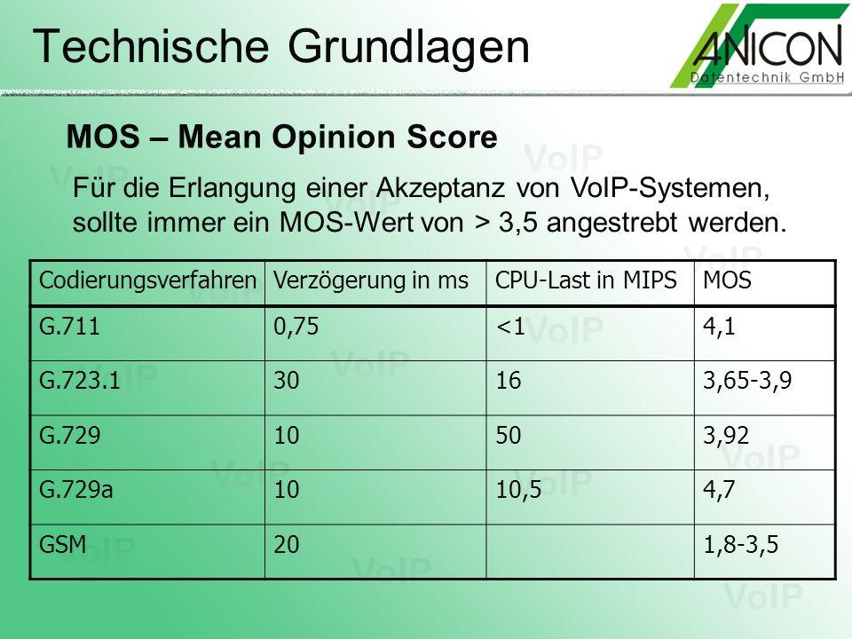 Technische Grundlagen MOS – Mean Opinion Score Für die Erlangung einer Akzeptanz von VoIP-Systemen, sollte immer ein MOS-Wert von > 3,5 angestrebt wer