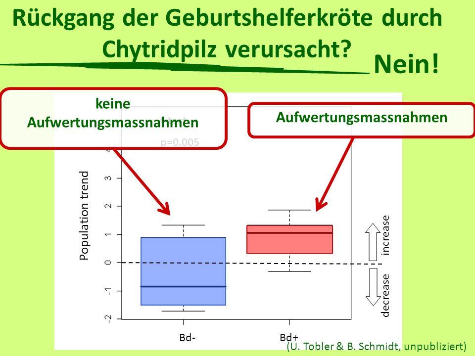 Rückgang der Geburtshelferkröte durch Chytridpilz verursacht? Bd- Bd+ p=0.007 Population trend Bd- Bd+ t-test p=0.005 increase decrease (U. Tobler & B