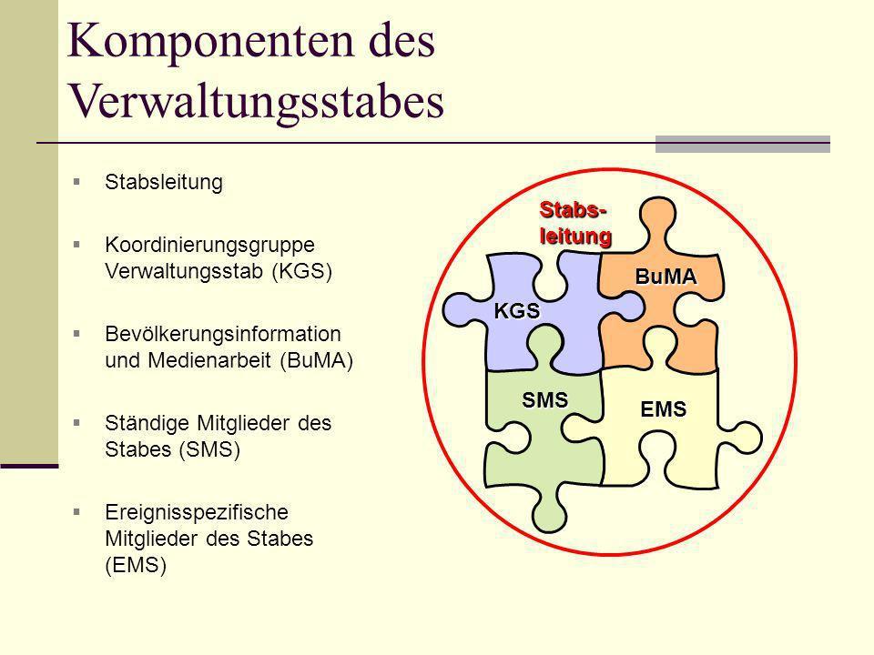 Komponenten des Verwaltungsstabes Stabsleitung Koordinierungsgruppe Verwaltungsstab (KGS) Bevölkerungsinformation und Medienarbeit (BuMA) Ständige Mit