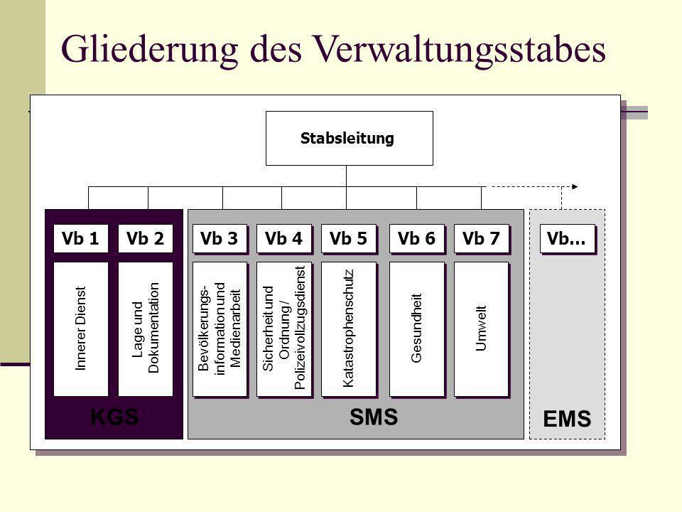 SMS Innerer Dienst Lage und Dokumentation Bevölkerungs- information und Medienarbeit Bevölkerungs- information und Medienarbeit Sicherheit und Ordnung