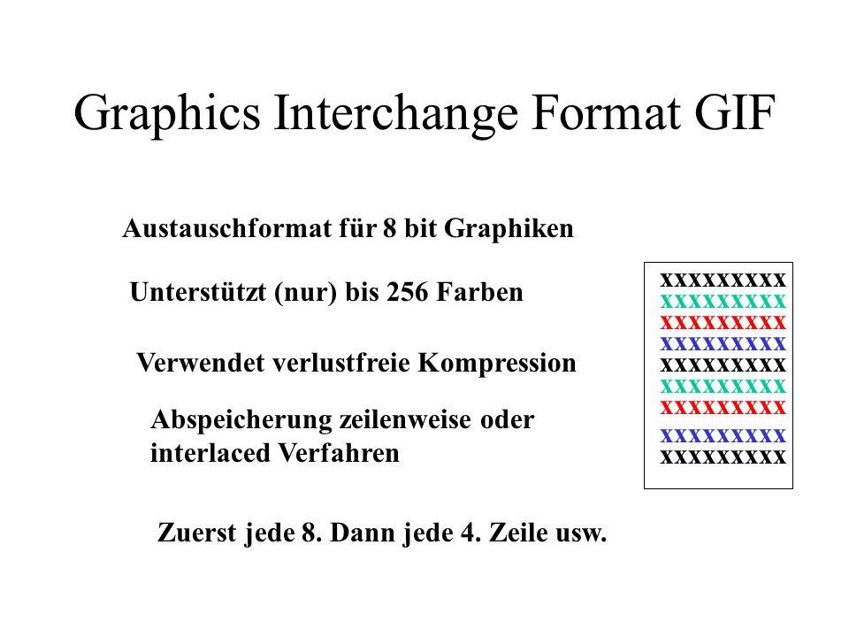Grafikformate Kompression Kompression = Reduktion von Dateigrößen................................