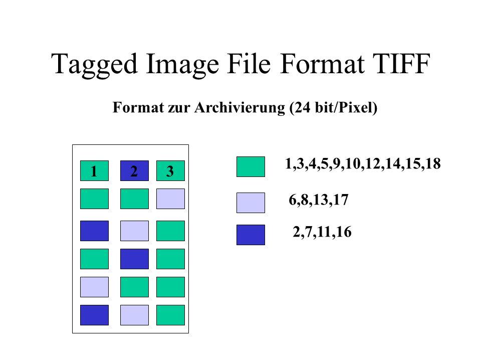 Graphics Interchange Format GIF Austauschformat für 8 bit Graphiken Unterstützt (nur) bis 256 Farben Verwendet verlustfreie Kompression Abspeicherung zeilenweise oder interlaced Verfahren Zuerst jede 8.