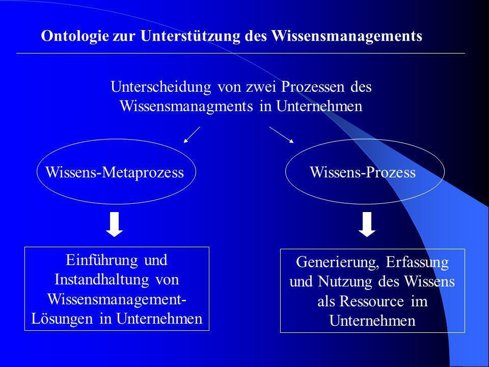 Ontologie zur Unterstützung des Wissensmanagements Unterscheidung von zwei Prozessen des Wissensmanagments in Unternehmen Einführung und Instandhaltun