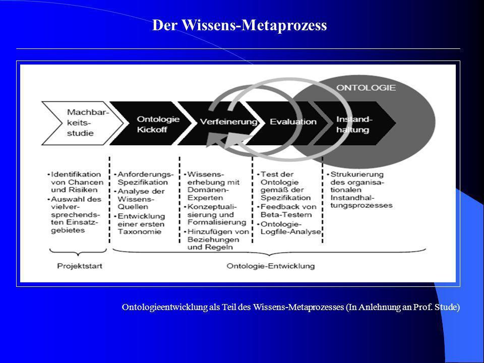 Der Wissens-Metaprozess Ontologieentwicklung als Teil des Wissens-Metaprozesses (In Anlehnung an Prof. Stude)