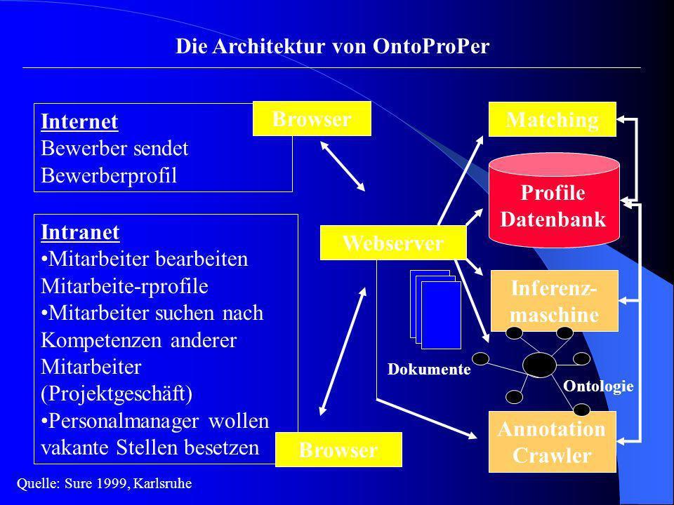 Internet Bewerber sendet Bewerberprofil Intranet Mitarbeiter bearbeiten Mitarbeite-rprofile Mitarbeiter suchen nach Kompetenzen anderer Mitarbeiter (P