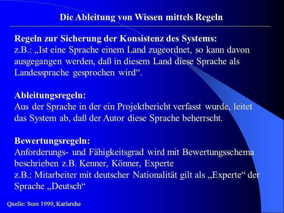 Die Ableitung von Wissen mittels Regeln Regeln zur Sicherung der Konsistenz des Systems: z.B.: Ist eine Sprache einem Land zugeordnet, so kann davon a