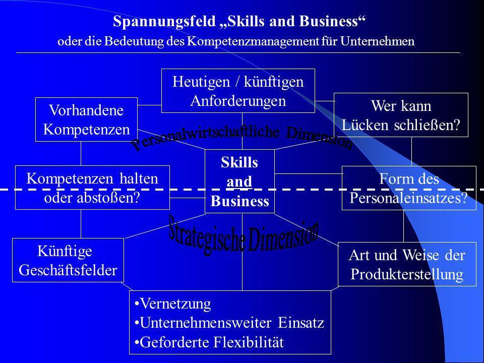 Spannungsfeld Skills and Business oder die Bedeutung des Kompetenzmanagement für Unternehmen Vorhandene Kompetenzen Heutigen / künftigen Anforderungen