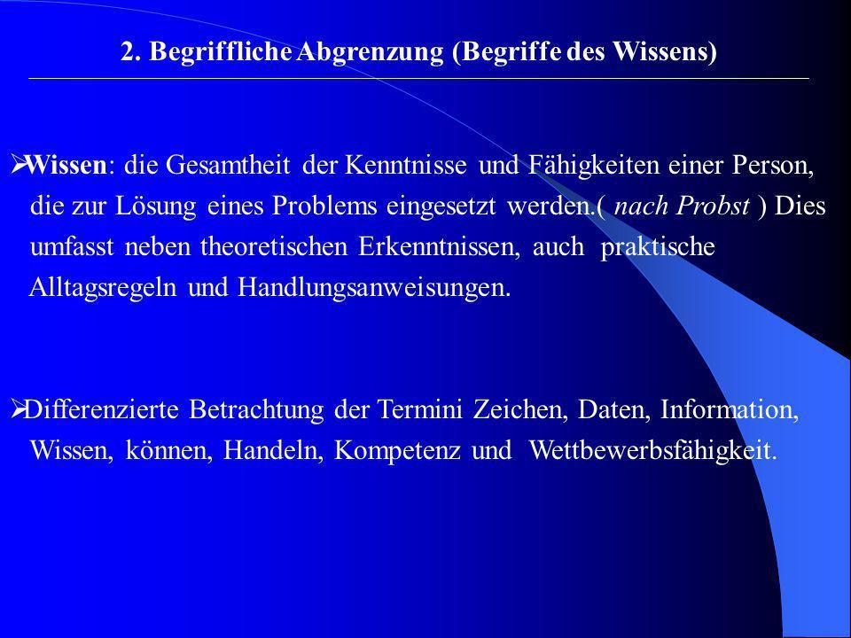 2. Begriffliche Abgrenzung (Begriffe des Wissens) Wissen: die Gesamtheit der Kenntnisse und Fähigkeiten einer Person, die zur Lösung eines Problems ei