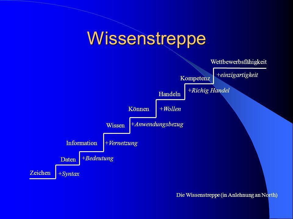 Wissenstreppe Zeichen Daten Information Wissen Können Handeln Kompetenz Wettbewerbsfähigkeit +Syntax +Bedeutung +Vernetzung +Anwendungsbezug +Wollen +