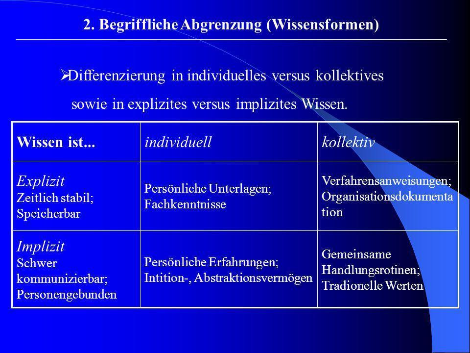 2. Begriffliche Abgrenzung (Wissensformen) Differenzierung in individuelles versus kollektives sowie in explizites versus implizites Wissen. Gemeinsam
