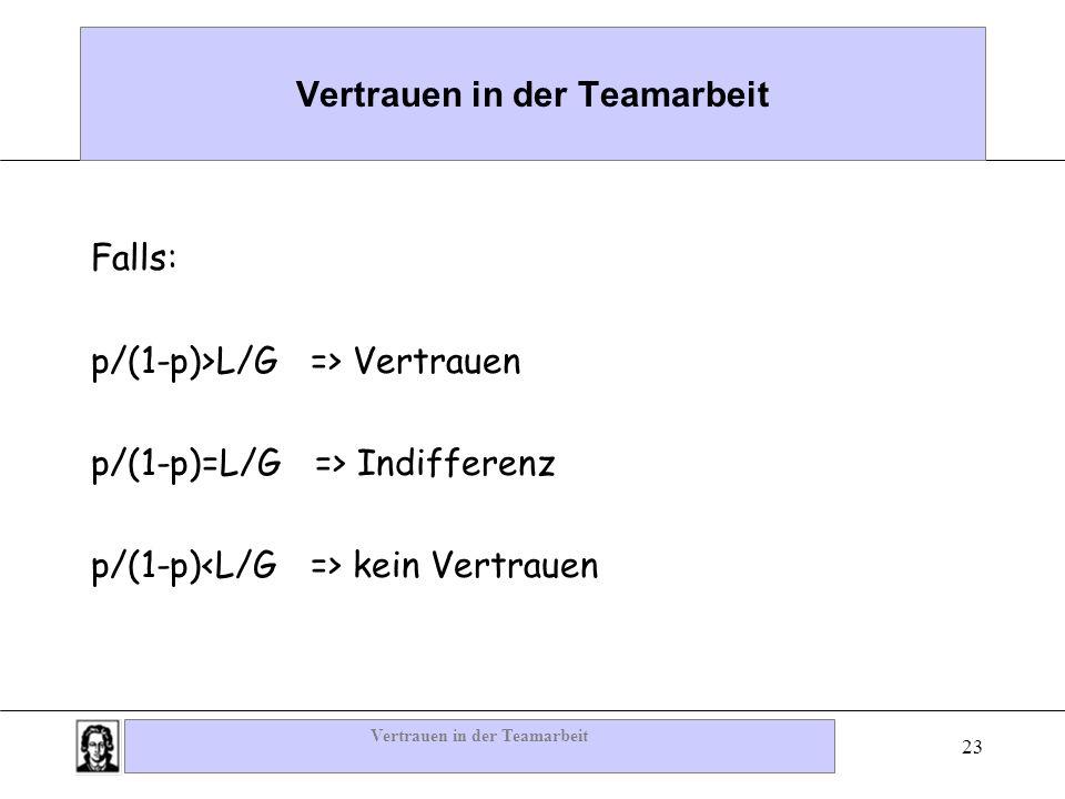 Vertrauen in der Teamarbeit 23 Vertrauen in der Teamarbeit Falls: p/(1-p)>L/G => Vertrauen p/(1-p)=L/G => Indifferenz p/(1-p) kein Vertrauen