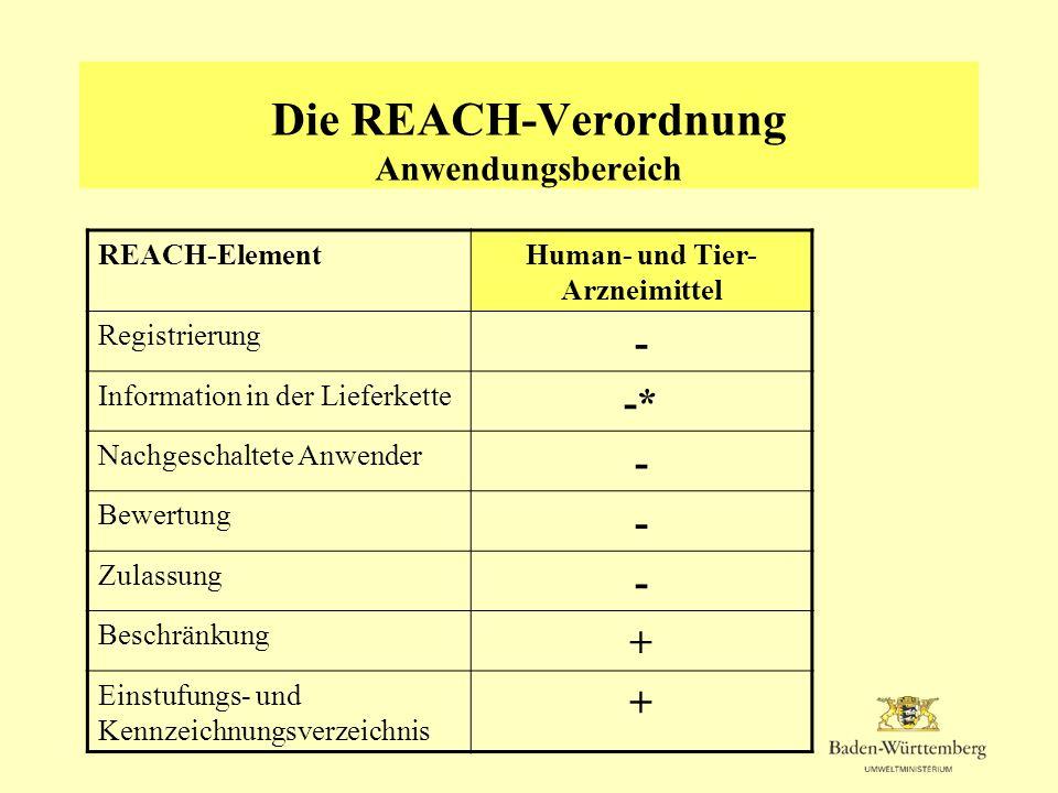 Die REACH-Verordnung Anwendungsbereich REACH-ElementHuman- und Tier- Arzneimittel Registrierung - Information in der Lieferkette -* Nachgeschaltete An