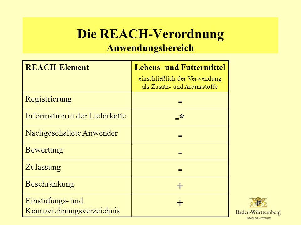 Die REACH-Verordnung Anwendungsbereich REACH-ElementLebens- und Futtermittel einschließlich der Verwendung als Zusatz- und Aromastoffe Registrierung -