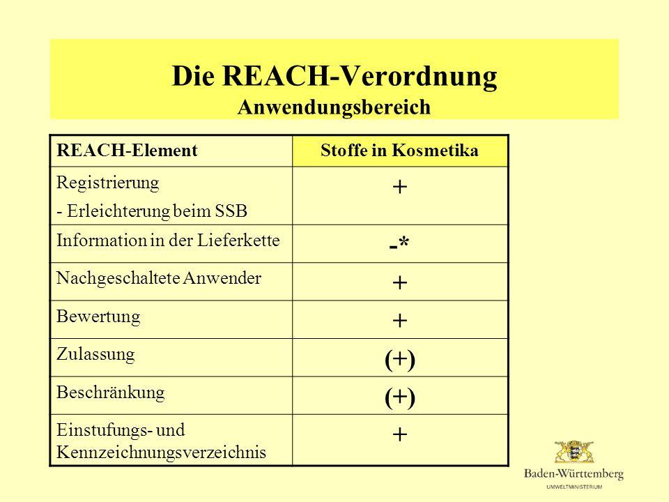 Die REACH-Verordnung Anwendungsbereich REACH-ElementStoffe in Kosmetika Registrierung - Erleichterung beim SSB + Information in der Lieferkette -* Nac