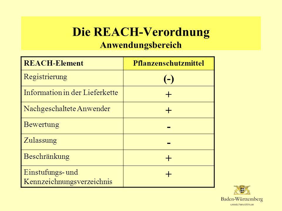 Die REACH-Verordnung Anwendungsbereich REACH-ElementPflanzenschutzmittel Registrierung (-) Information in der Lieferkette + Nachgeschaltete Anwender +