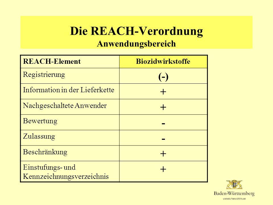 Die REACH-Verordnung Anwendungsbereich REACH-ElementBiozidwirkstoffe Registrierung (-) Information in der Lieferkette + Nachgeschaltete Anwender + Bew